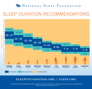 Sleep Duration Recommendations graph